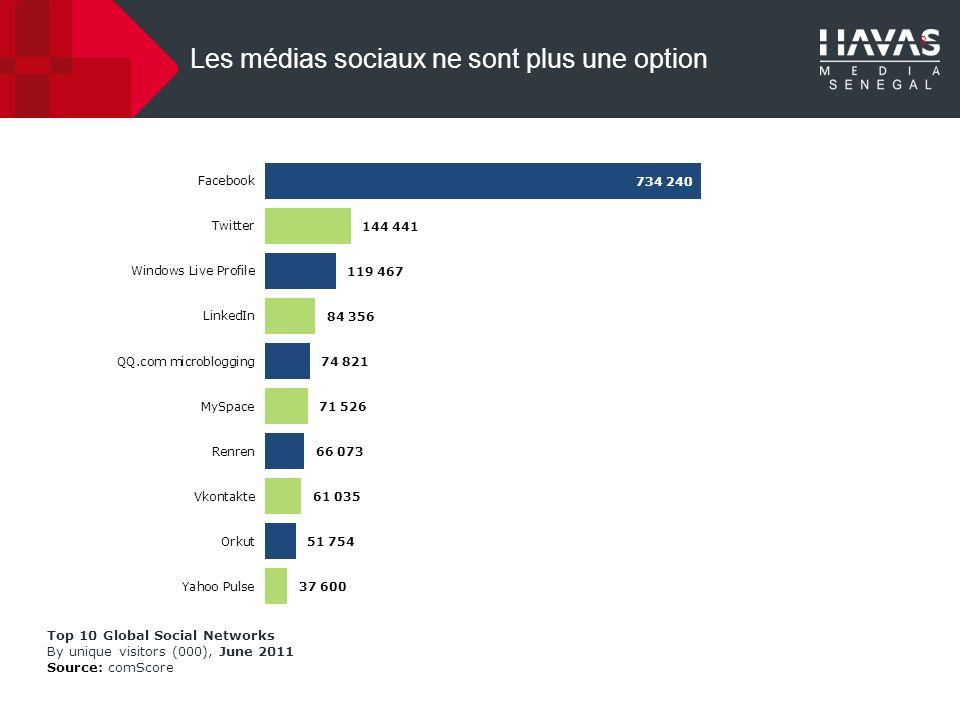 Les médias sociaux dominent la consommation web au Sénégal Les réseaux sociaux dominent la consommation web au Sénégal grâce notamment à Facebook, le site le plus visité du pays.