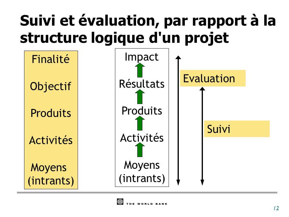 12 Impact Résultats Produits Activités Moyens (intrants) Finalité Objectif Produits Activités Moyens (intrants) Suivi Evaluation Suivi et évaluation,