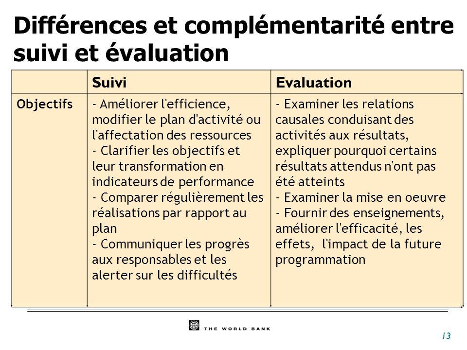 13 Différences et complémentarité entre suivi et évaluation SuiviEvaluation Objectifs- Améliorer l'efficience, modifier le plan d'activité ou l'affect