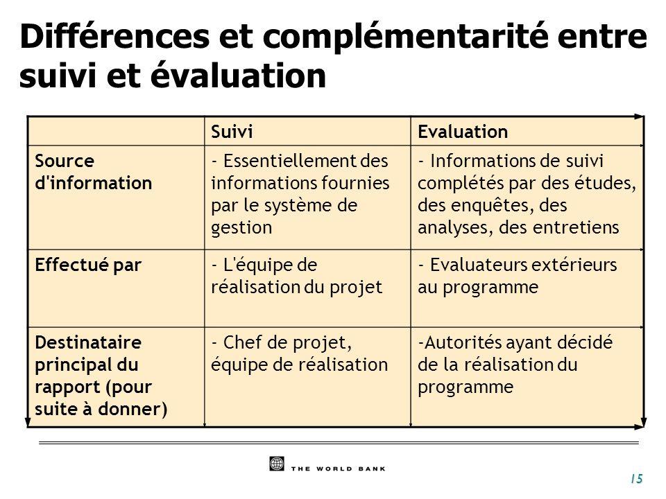 15 Différences et complémentarité entre suivi et évaluation SuiviEvaluation Source d'information - Essentiellement des informations fournies par le sy