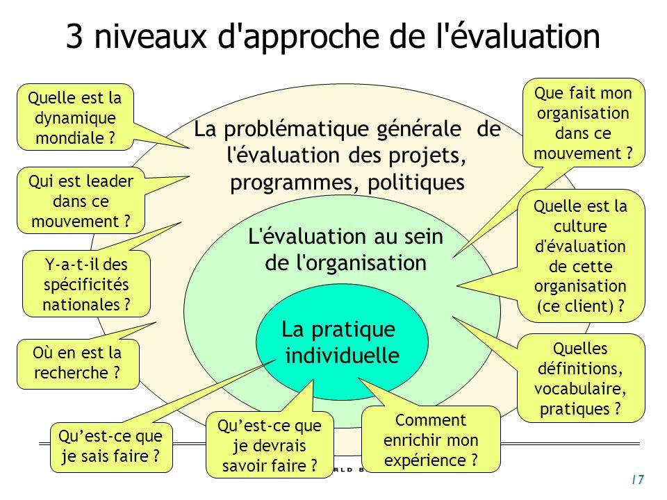 17 La pratique individuelle La problématique générale de l'évaluation des projets, programmes, politiques L'évaluation au sein de l'organisation Quell
