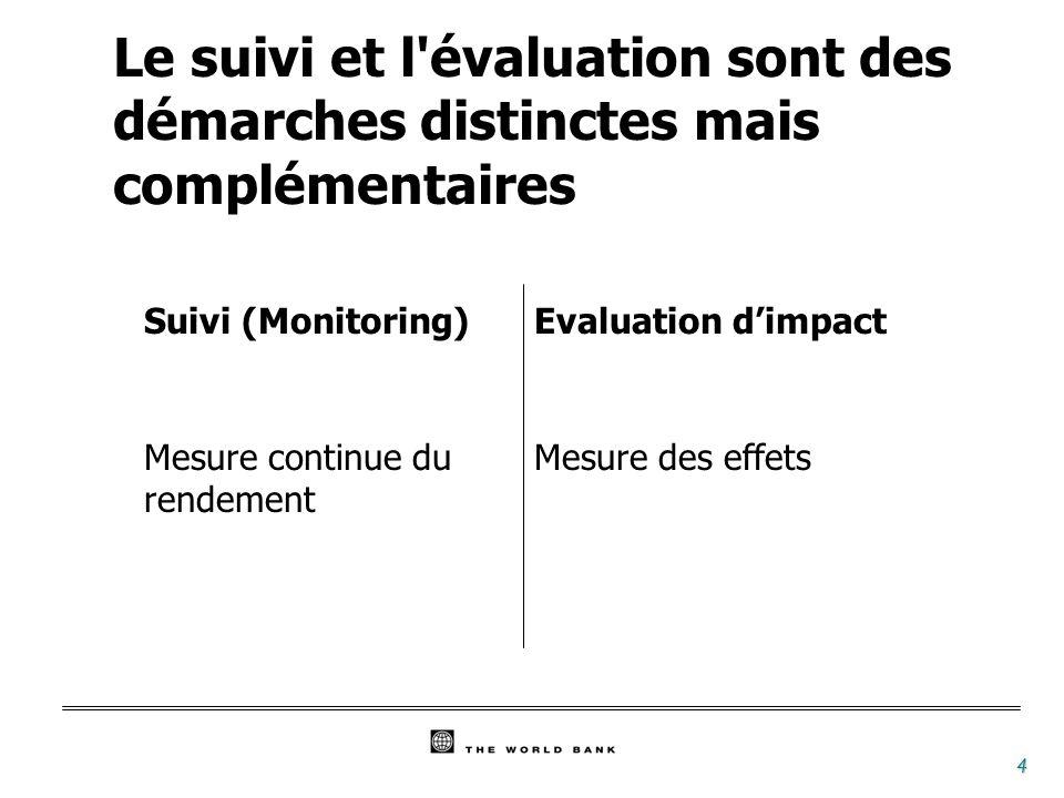 4 Le suivi et l'évaluation sont des démarches distinctes mais complémentaires Suivi (Monitoring) Mesure continue du rendement Evaluation dimpact Mesur