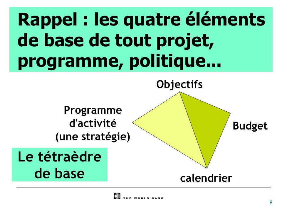 9 Rappel : les quatre éléments de base de tout projet, programme, politique... Objectifs Budget calendrier Programme d'activité (une stratégie) Le tét