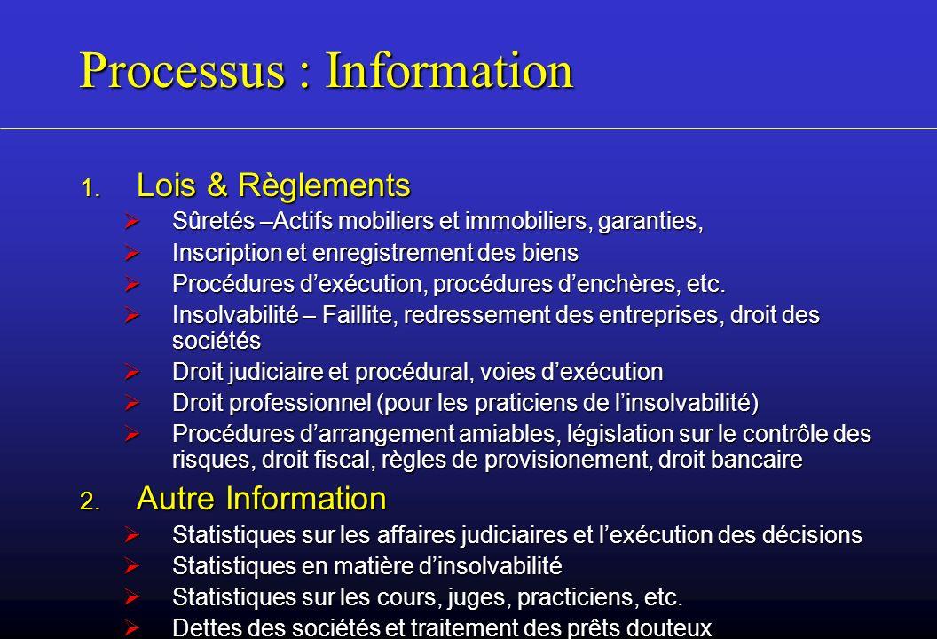 Processus : Information 1. Lois & Règlements Sûretés –Actifs mobiliers et immobiliers, garanties, Sûretés –Actifs mobiliers et immobiliers, garanties,
