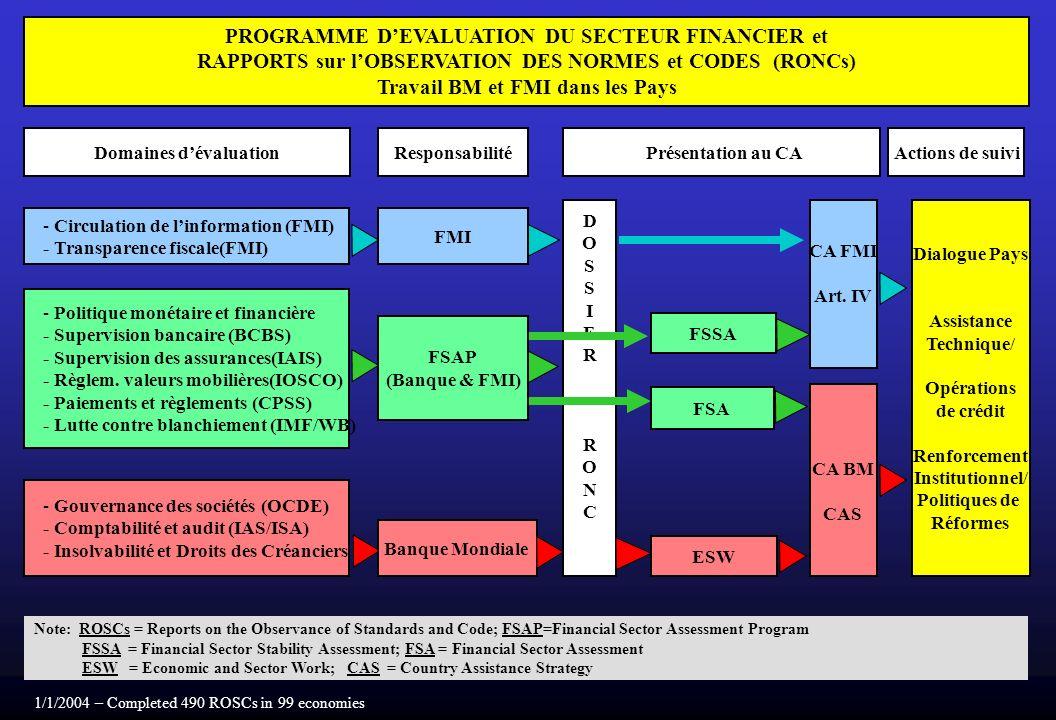 DOSSIERRONCDOSSIERRONC PROGRAMME DEVALUATION DU SECTEUR FINANCIER et RAPPORTS sur lOBSERVATION DES NORMES et CODES (RONCs) Travail BM et FMI dans les