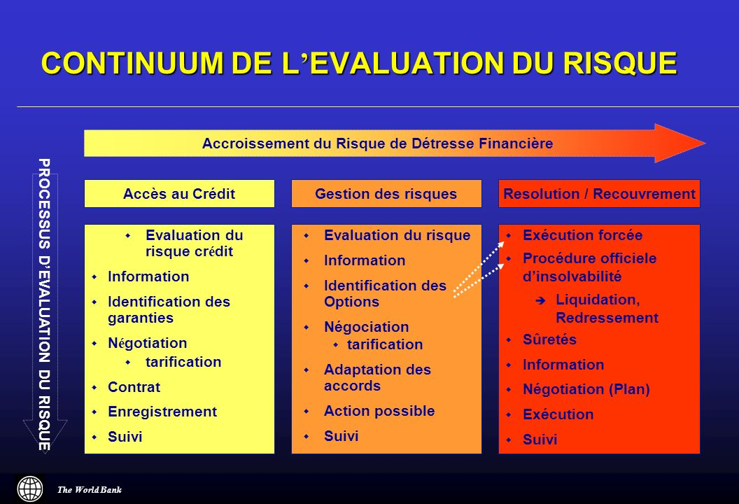 Evaluation du risque cr é dit Information Identification des garanties N é gotiation tarification Contrat Enregistrement Suivi Evaluation du risque In
