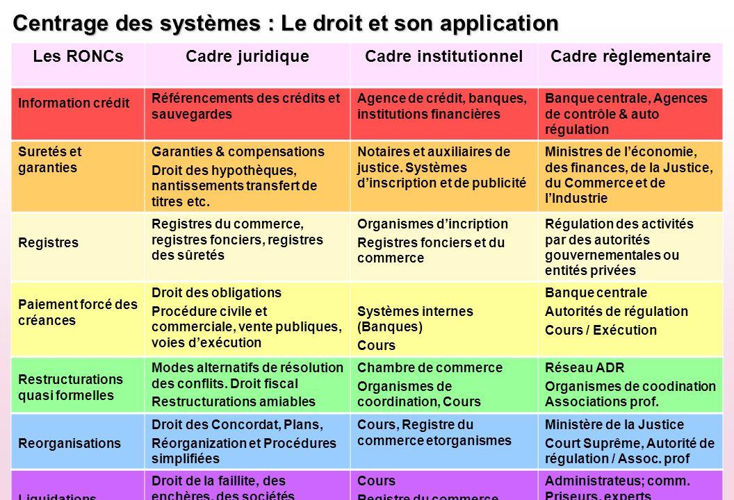 Centrage des systèmes : Le droit et son application Les RONCsCadre juridiqueCadre institutionnelCadre règlementaire Information crédit Référencements