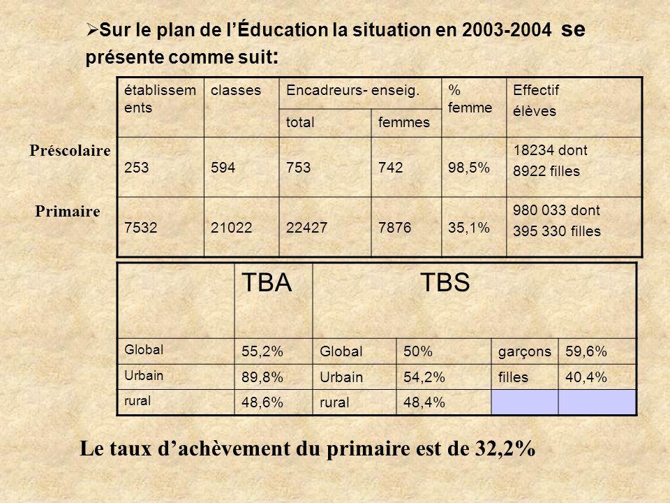 Sur le plan de lÉducation la situation en 2003-2004 se présente comme suit : établissem ents classesEncadreurs- enseig.% femme Effectif élèves totalfe