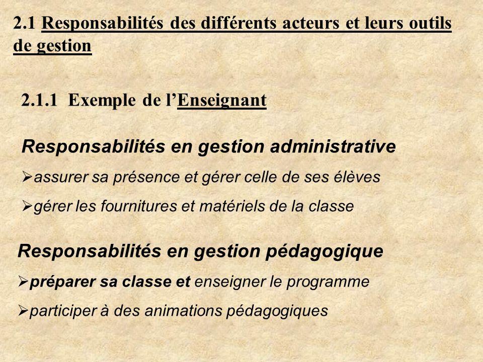 2.1 Responsabilités des différents acteurs et leurs outils de gestion 2.1.1 Exemple de lEnseignant Responsabilités en gestion pédagogique préparer sa