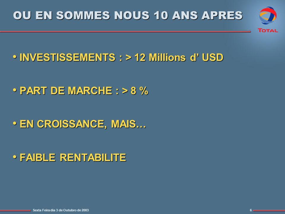 Sexta Feira dia 3 de Outubro de 20036 OU EN SOMMES NOUS 10 ANS APRES INVESTISSEMENTS : > 12 Millions d USD INVESTISSEMENTS : > 12 Millions d USD PART DE MARCHE : > 8 % PART DE MARCHE : > 8 % EN CROISSANCE, MAIS… EN CROISSANCE, MAIS… FAIBLE RENTABILITE FAIBLE RENTABILITE
