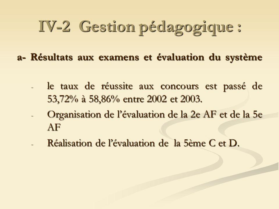 IV-2 Gestion pédagogique : a- Résultats aux examens et évaluation du système - le taux de réussite aux concours est passé de 53,72% à 58,86% entre 200