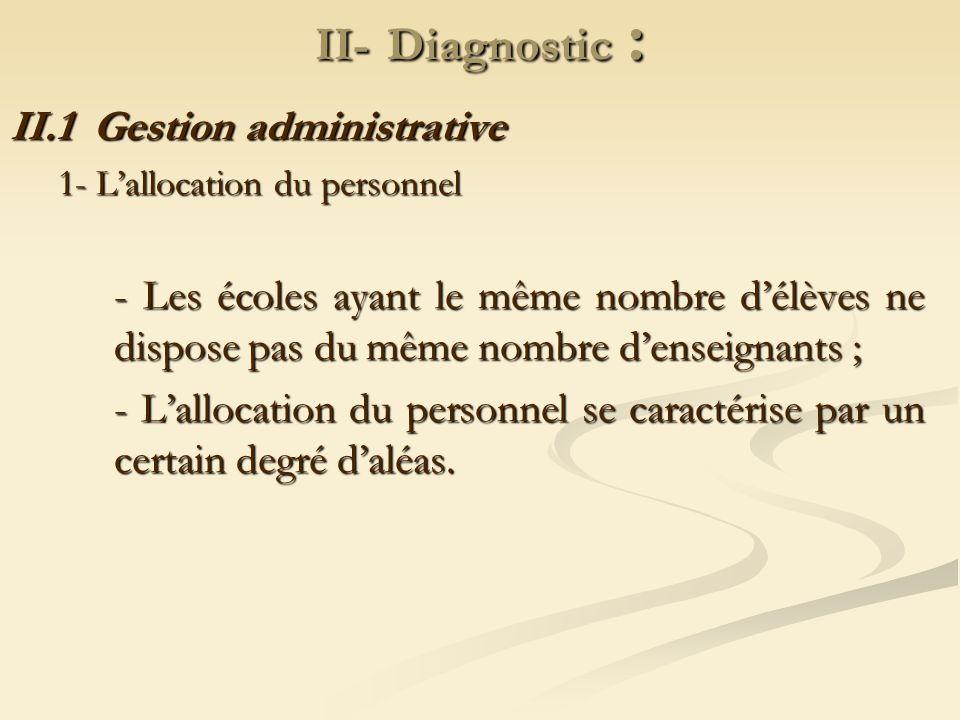 II- Diagnostic : II.1 Gestion administrative 1- Lallocation du personnel - Les écoles ayant le même nombre délèves ne dispose pas du même nombre dense