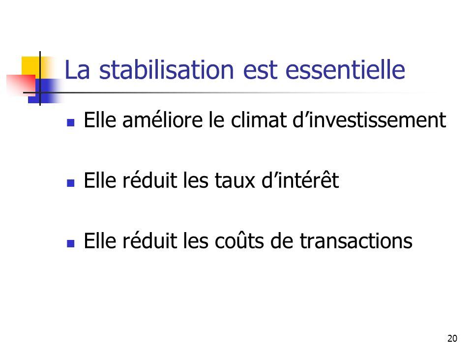 20 La stabilisation est essentielle Elle améliore le climat dinvestissement Elle réduit les taux dintérêt Elle réduit les coûts de transactions