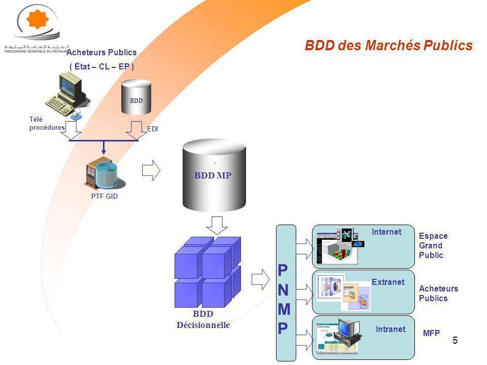 5 BDD des Marchés Publics PTF GID BDD MP BDD Acheteurs Publics ( État – CL – EP ) EDI Télé procédures BDD Décisionnelle PNMPPNMP Internet Espace Grand