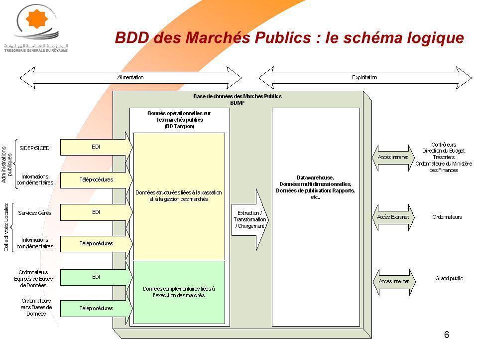 6 BDD des Marchés Publics : le schéma logique