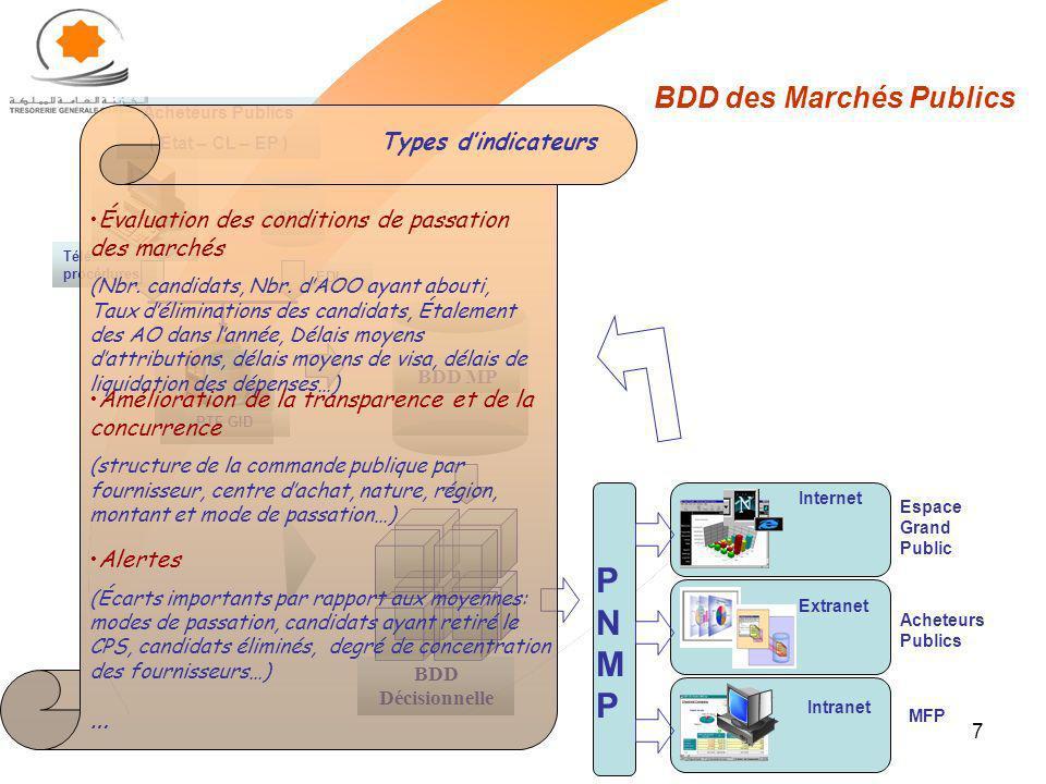 7 BDD des Marchés Publics PTF GID BDD MP BDD Acheteurs Publics ( État – CL – EP ) EDI Télé procédures BDD Décisionnelle PNMPPNMP Internet Espace Grand