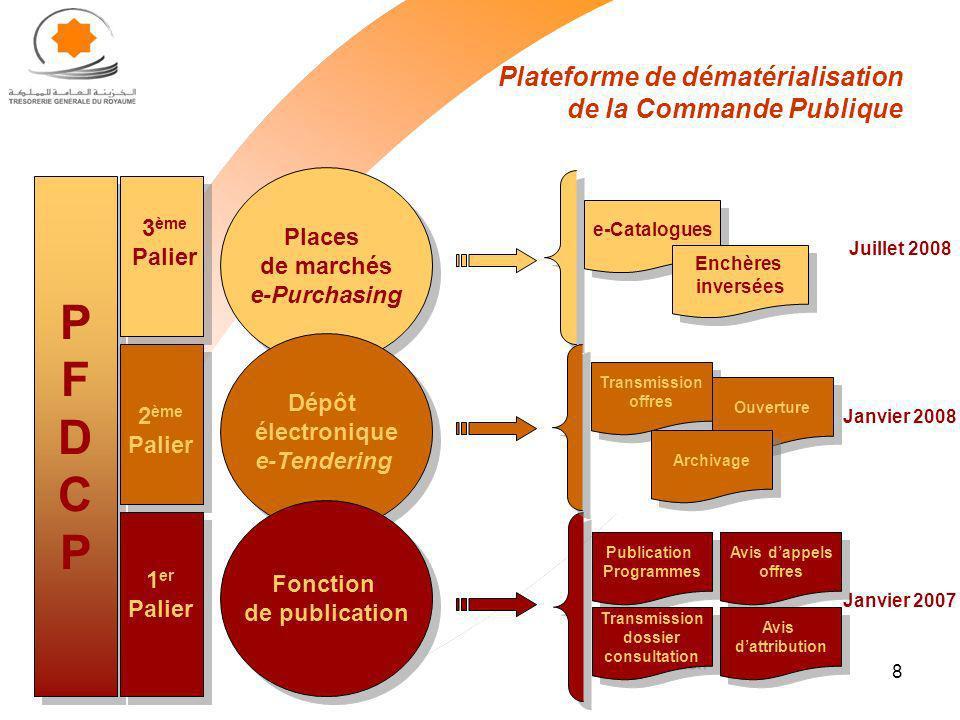 8 Plateforme de dématérialisation de la Commande Publique Publication Programmes PFDCPPFDCP PFDCPPFDCP Places de marchés e-Purchasing Places de marché