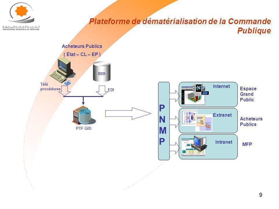 9 Plateforme de dématérialisation de la Commande Publique PTF GID BDD Acheteurs Publics ( État – CL – EP ) EDI Télé procédures PNMPPNMP Internet Espac