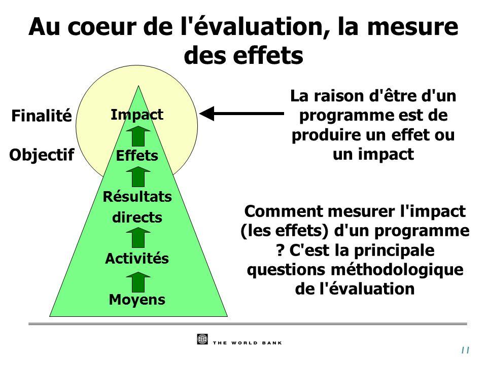 11 Comment mesurer l'impact (les effets) d'un programme ? C'est la principale questions méthodologique de l'évaluation La raison d'être d'un programme