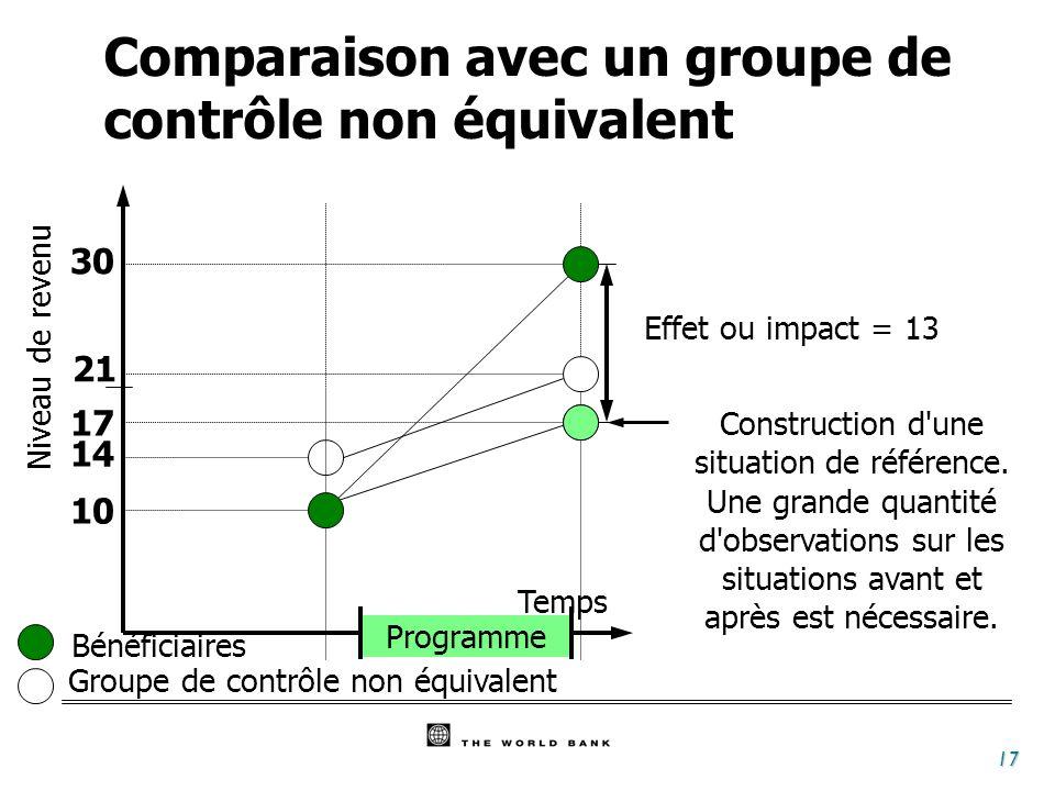 17 Temps Programme Bénéficiaires 30 Groupe de contrôle non équivalent 10 17 Effet ou impact = 13 Niveau de revenu 14 21 Construction d une situation de référence.