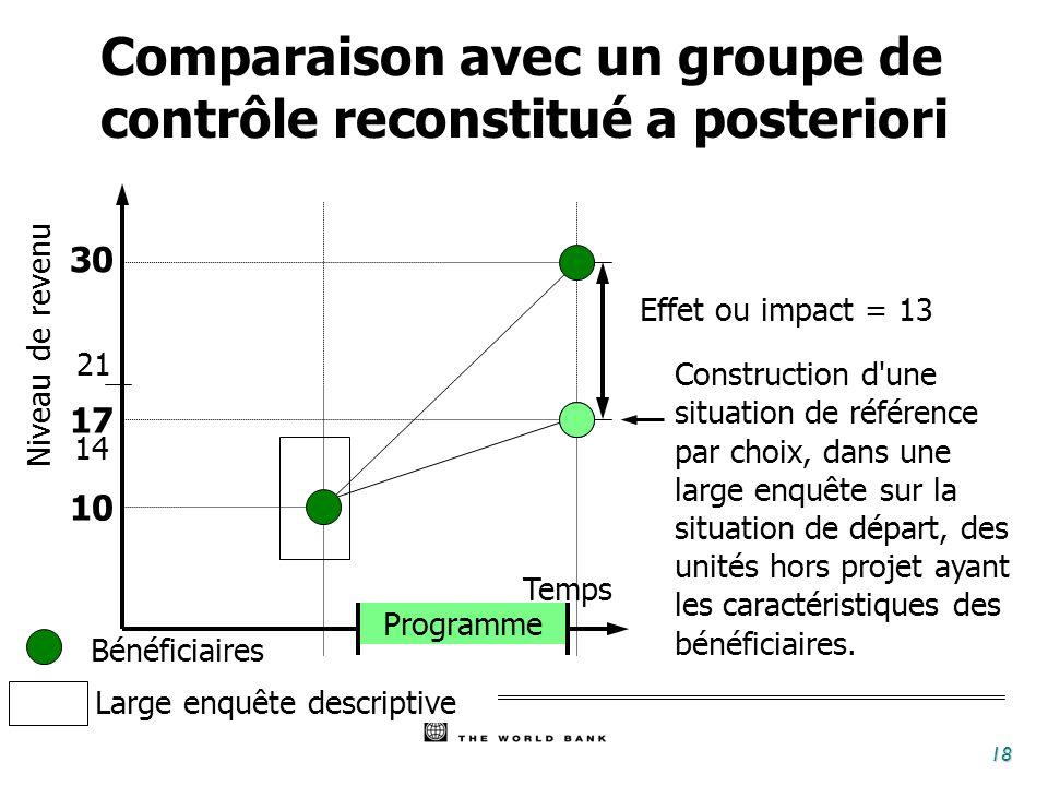 18 Temps Programme Bénéficiaires 30 10 17 Effet ou impact = 13 Niveau de revenu 14 21 Construction d une situation de référence par choix, dans une large enquête sur la situation de départ, des unités hors projet ayant les caractéristiques des bénéficiaires.