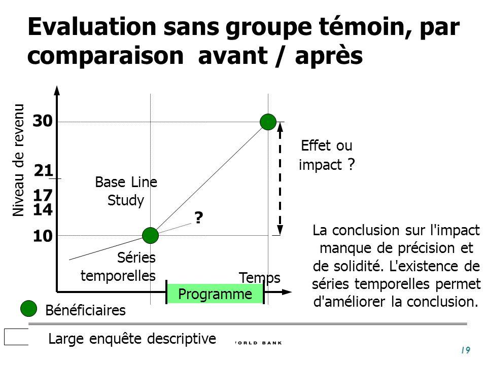 19 Temps Programme Bénéficiaires 30 10 17 Niveau de revenu 14 21 La conclusion sur l impact manque de précision et de solidité.