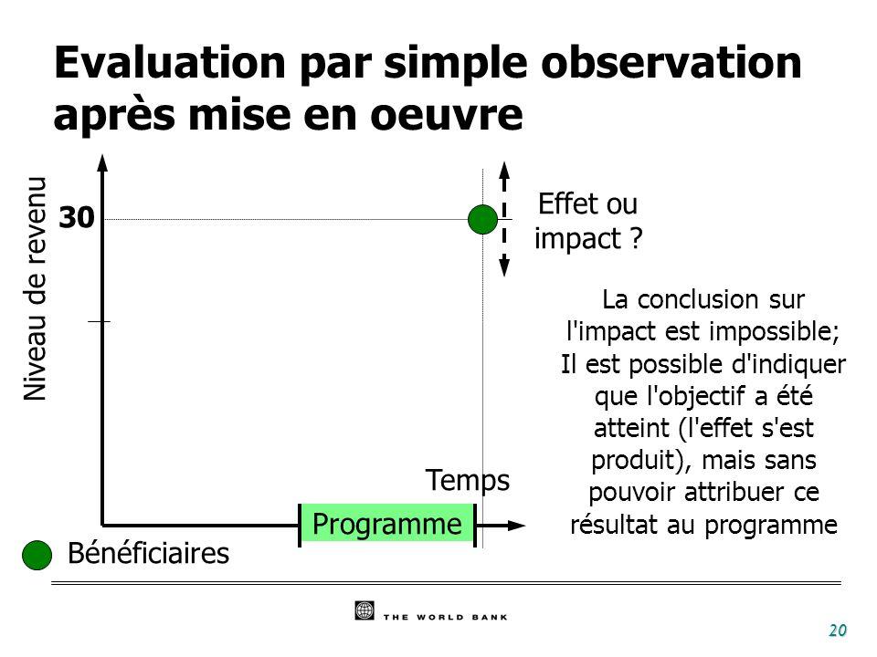 20 Temps Programme Bénéficiaires 30 Niveau de revenu La conclusion sur l impact est impossible; Il est possible d indiquer que l objectif a été atteint (l effet s est produit), mais sans pouvoir attribuer ce résultat au programme Effet ou impact .