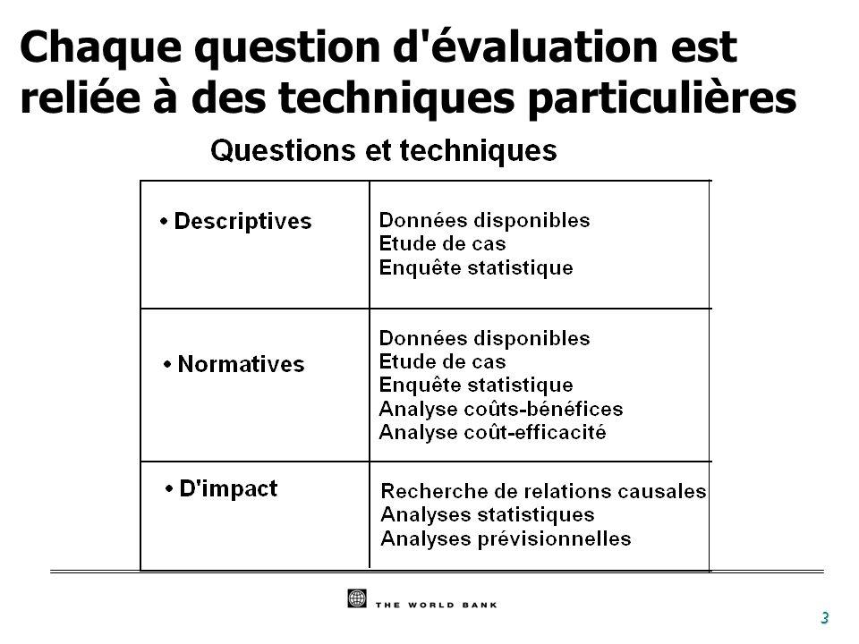 3 Chaque question d'évaluation est reliée à des techniques particulières