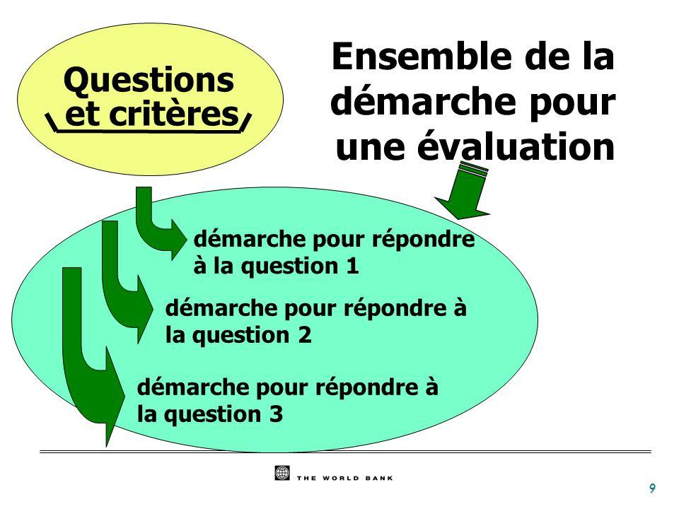 9 Questions et critères démarche pour répondre à la question 1 démarche pour répondre à la question 2 démarche pour répondre à la question 3 Ensemble de la démarche pour une évaluation