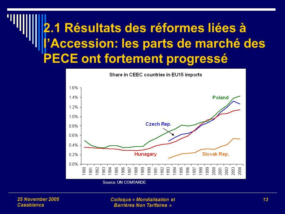 Colloque « Mondialisation et Barrières Non Tarifaires » 13 25 November 2005 Casablanca 2.1 Résultats des réformes liées à lAccession: les parts de marché des PECE ont fortement progressé Source: UN COMTARDE