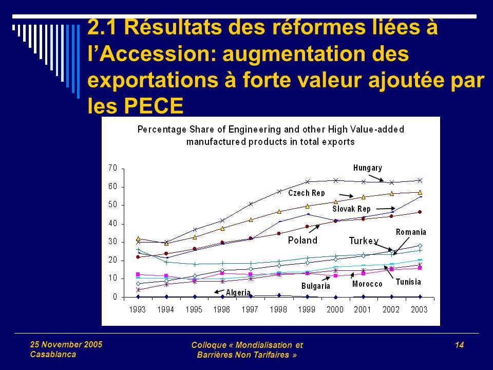 Colloque « Mondialisation et Barrières Non Tarifaires » 14 25 November 2005 Casablanca 2.1 Résultats des réformes liées à lAccession: augmentation des