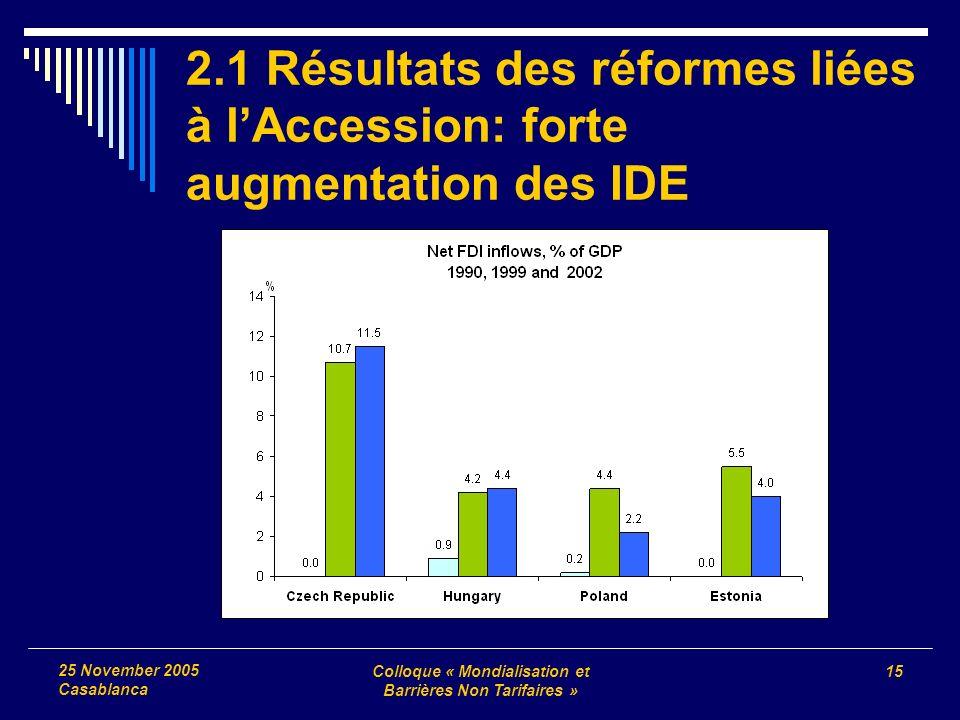 Colloque « Mondialisation et Barrières Non Tarifaires » 15 25 November 2005 Casablanca 2.1 Résultats des réformes liées à lAccession: forte augmentati