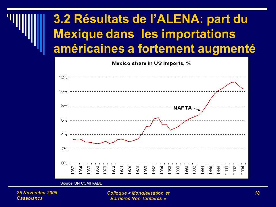 Colloque « Mondialisation et Barrières Non Tarifaires » 18 25 November 2005 Casablanca 3.2 Résultats de lALENA: part du Mexique dans les importations américaines a fortement augmenté Source: UN COMTRADE