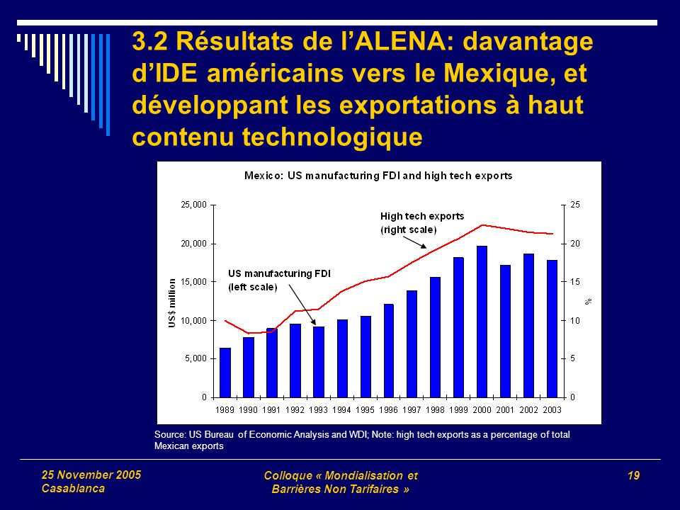 Colloque « Mondialisation et Barrières Non Tarifaires » 19 25 November 2005 Casablanca Source: US Bureau of Economic Analysis and WDI; Note: high tech exports as a percentage of total Mexican exports 3.2 Résultats de lALENA: davantage dIDE américains vers le Mexique, et développant les exportations à haut contenu technologique