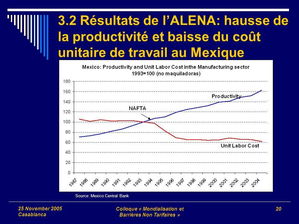 Colloque « Mondialisation et Barrières Non Tarifaires » 20 25 November 2005 Casablanca 3.2 Résultats de lALENA: hausse de la productivité et baisse du coût unitaire de travail au Mexique Source: Mexico Central Bank