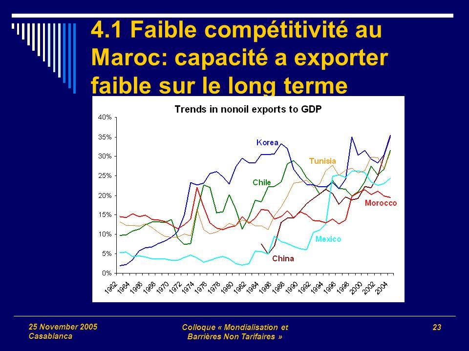 Colloque « Mondialisation et Barrières Non Tarifaires » 23 25 November 2005 Casablanca 4.1 Faible compétitivité au Maroc: capacité a exporter faible s