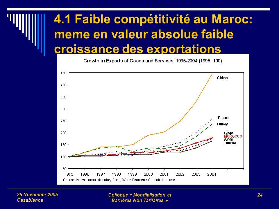 Colloque « Mondialisation et Barrières Non Tarifaires » 24 25 November 2005 Casablanca 4.1 Faible compétitivité au Maroc: meme en valeur absolue faible croissance des exportations