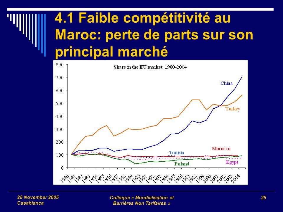 Colloque « Mondialisation et Barrières Non Tarifaires » 25 25 November 2005 Casablanca 4.1 Faible compétitivité au Maroc: perte de parts sur son princ