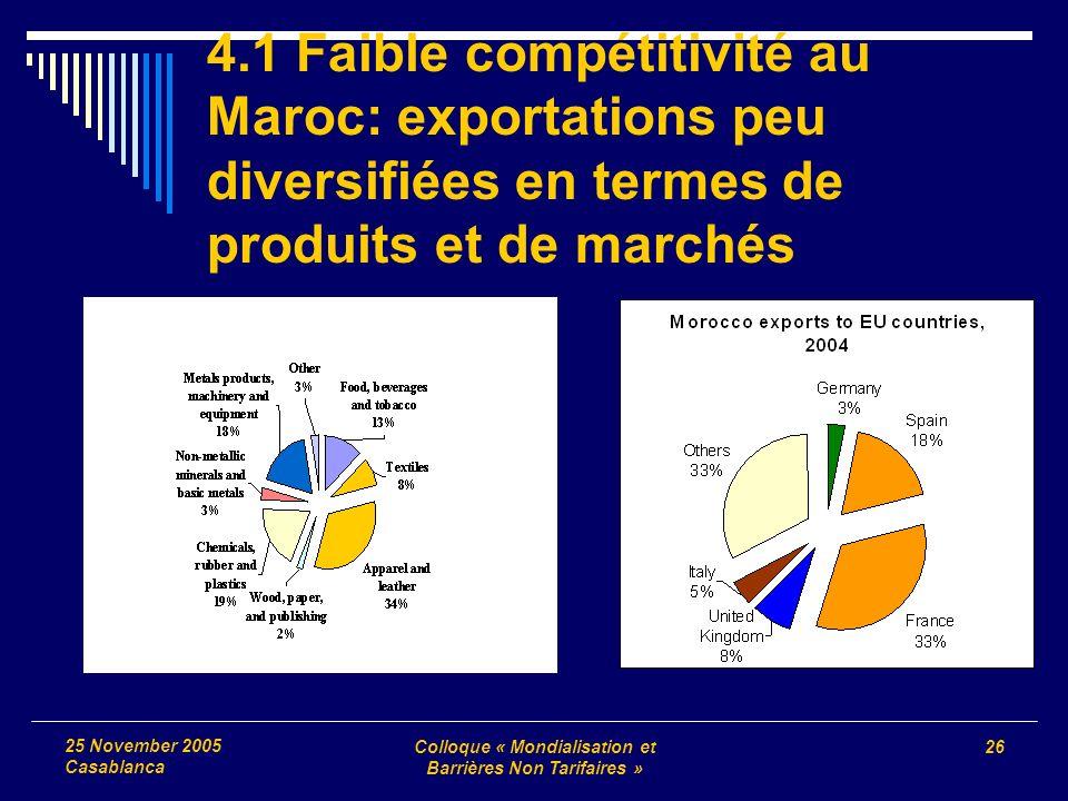 Colloque « Mondialisation et Barrières Non Tarifaires » 26 25 November 2005 Casablanca 4.1 Faible compétitivité au Maroc: exportations peu diversifiée