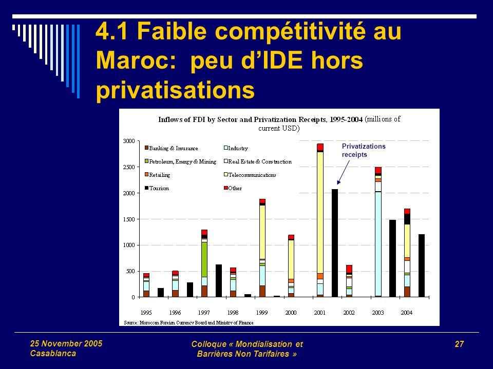 Colloque « Mondialisation et Barrières Non Tarifaires » 27 25 November 2005 Casablanca 4.1 Faible compétitivité au Maroc: peu dIDE hors privatisations