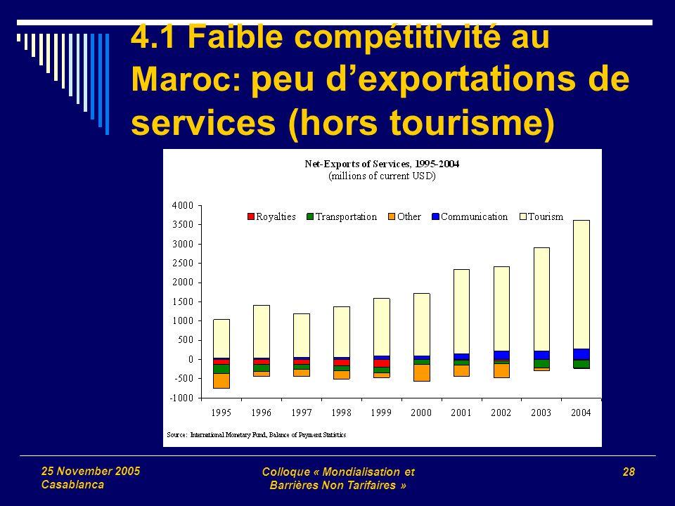 Colloque « Mondialisation et Barrières Non Tarifaires » 28 25 November 2005 Casablanca 4.1 Faible compétitivité au Maroc : peu dexportations de services (hors tourisme)