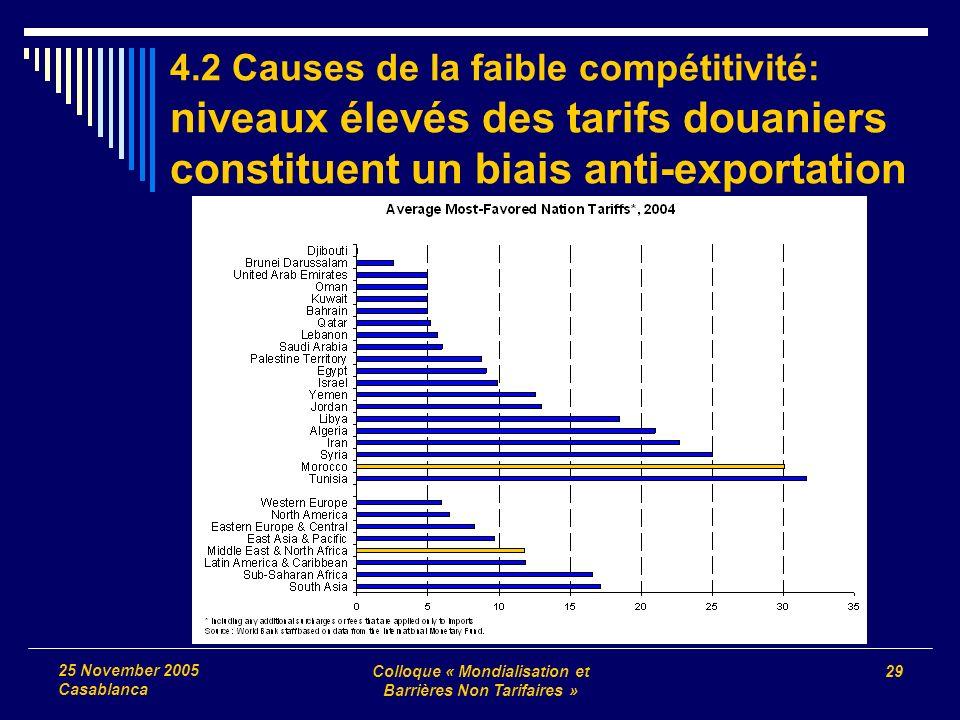 Colloque « Mondialisation et Barrières Non Tarifaires » 29 25 November 2005 Casablanca 4.2 Causes de la faible compétitivité: niveaux élevés des tarifs douaniers constituent un biais anti-exportation