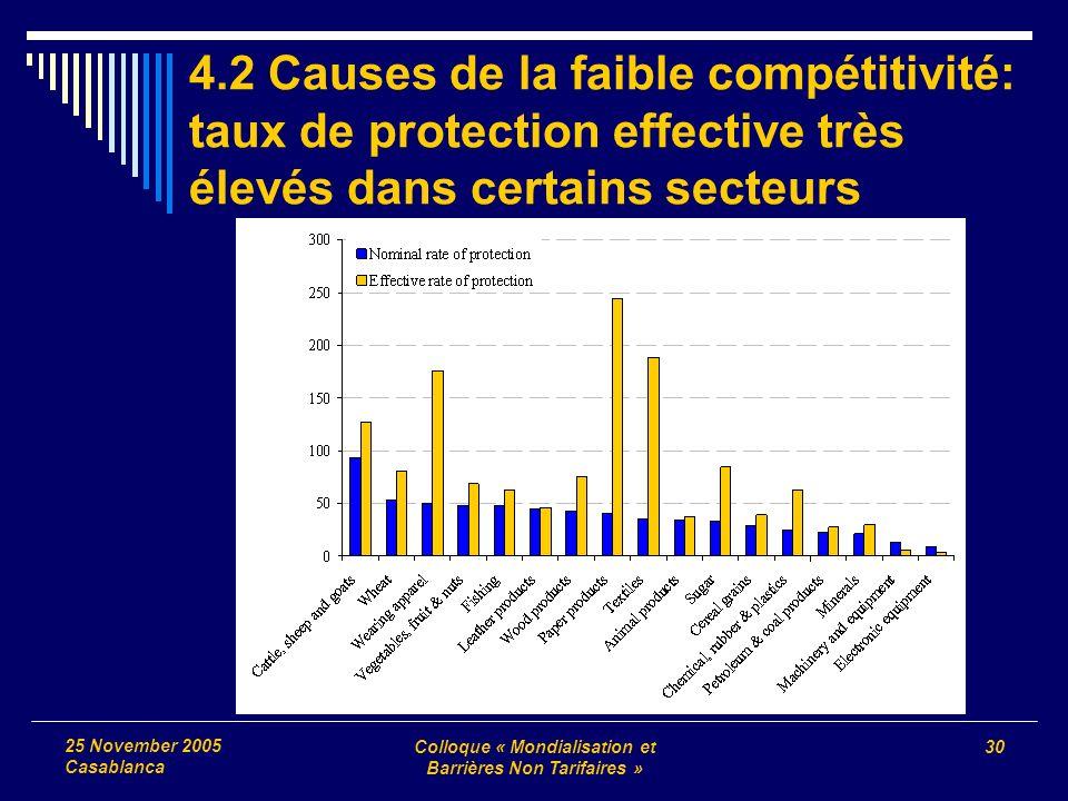 Colloque « Mondialisation et Barrières Non Tarifaires » 30 25 November 2005 Casablanca 4.2 Causes de la faible compétitivité: taux de protection effective très élevés dans certains secteurs