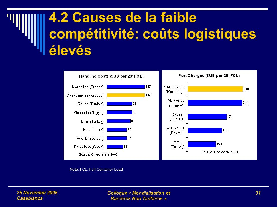 Colloque « Mondialisation et Barrières Non Tarifaires » 31 25 November 2005 Casablanca 4.2 Causes de la faible compétitivité: coûts logistiques élevés Note: FCL: Full Container Load