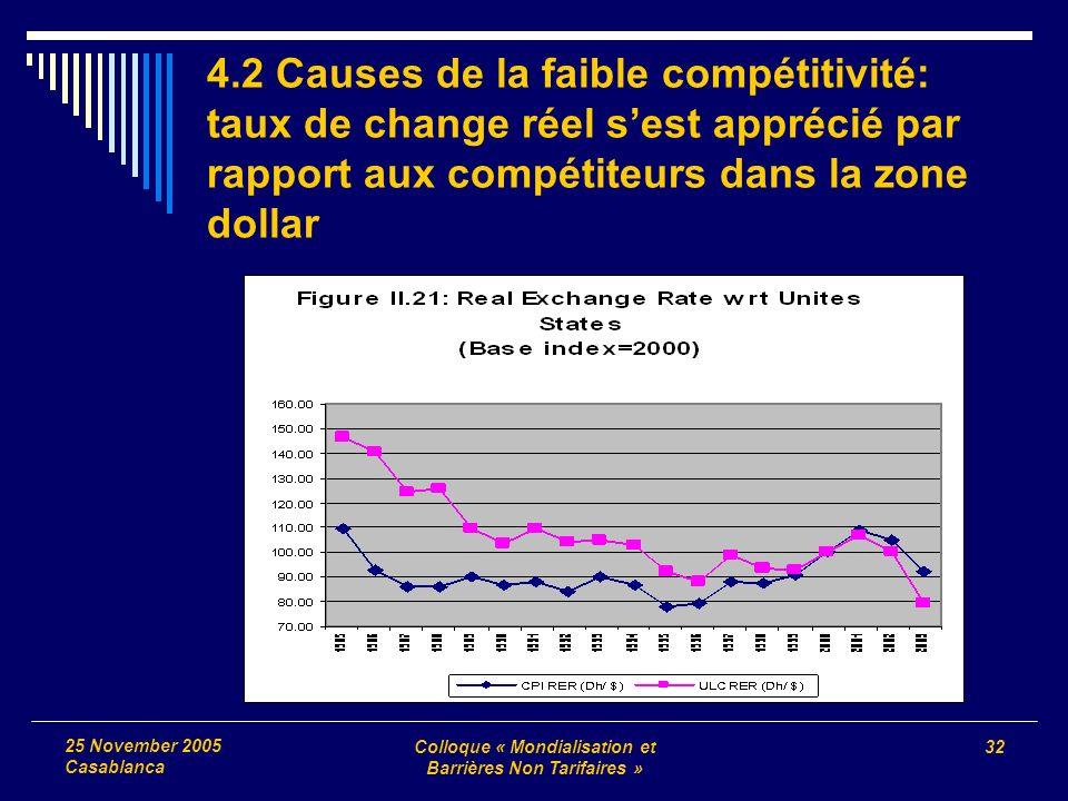 Colloque « Mondialisation et Barrières Non Tarifaires » 32 25 November 2005 Casablanca 4.2 Causes de la faible compétitivité: taux de change réel sest apprécié par rapport aux compétiteurs dans la zone dollar