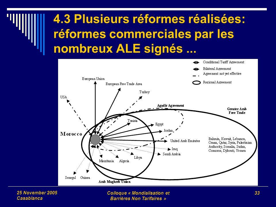 Colloque « Mondialisation et Barrières Non Tarifaires » 33 25 November 2005 Casablanca 4.3 Plusieurs réformes réalisées: réformes commerciales par les nombreux ALE signés...