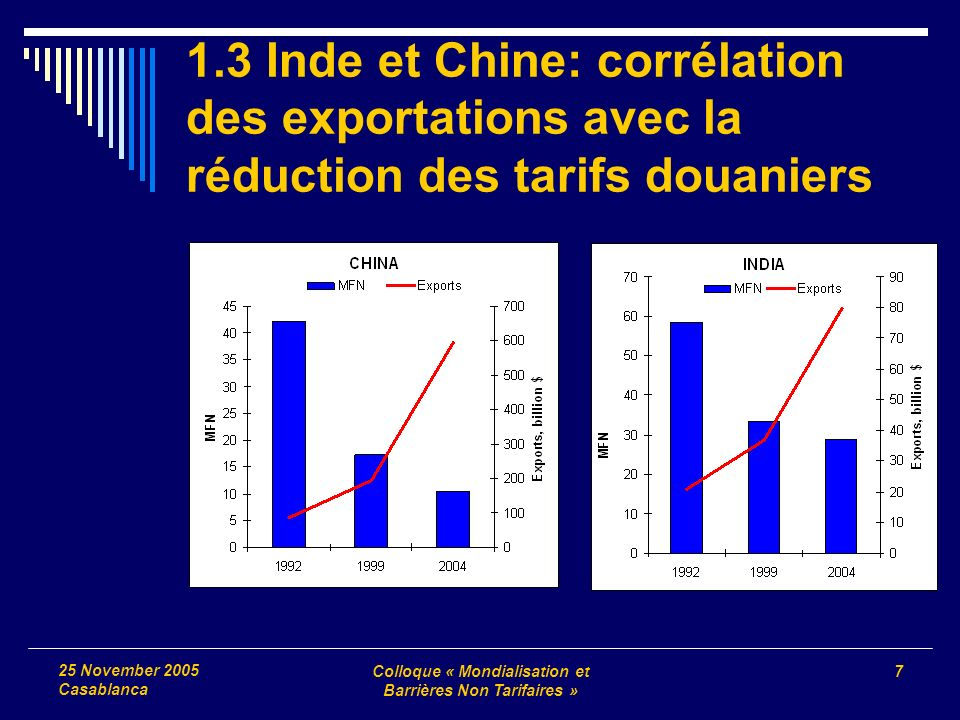 Colloque « Mondialisation et Barrières Non Tarifaires » 7 25 November 2005 Casablanca 1.3 Inde et Chine: corrélation des exportations avec la réductio