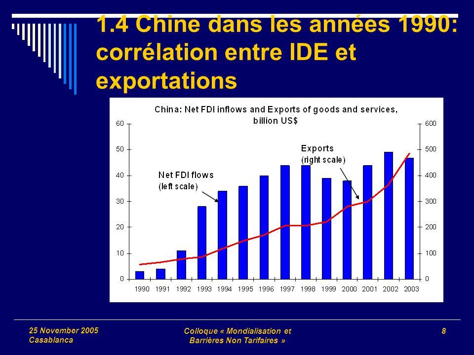 Colloque « Mondialisation et Barrières Non Tarifaires » 8 25 November 2005 Casablanca 1.4 Chine dans les années 1990: corrélation entre IDE et exportations