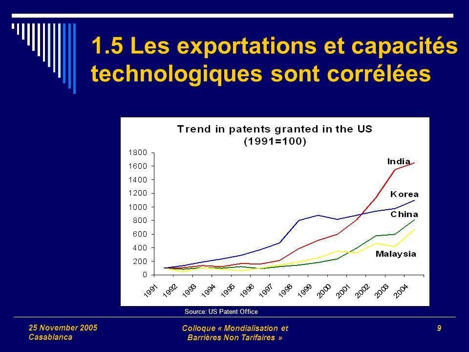 Colloque « Mondialisation et Barrières Non Tarifaires » 9 25 November 2005 Casablanca Source: US Patent Office 1.5 Les exportations et capacités technologiques sont corrélées