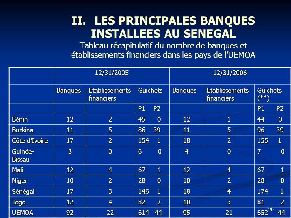 20 II. II.LES PRINCIPALES BANQUES INSTALLEES AU SENEGAL Tableau récapitulatif du nombre de banques et établissements financiers dans les pays de lUEMO